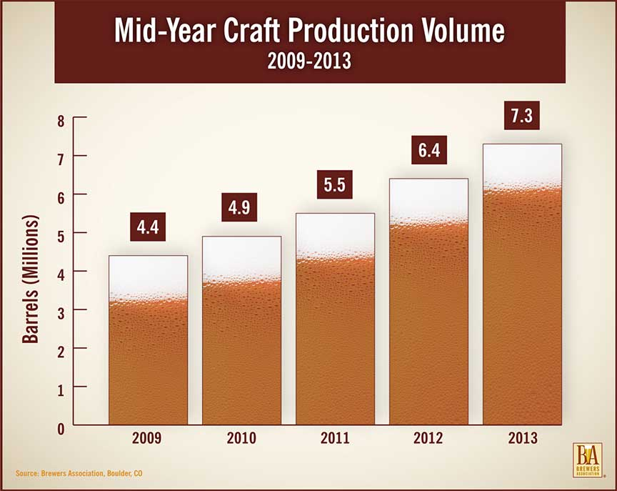 Brewery Growth