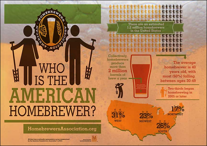 Homebrewer Graphic