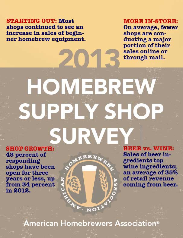 Homebrew Survey Graphic
